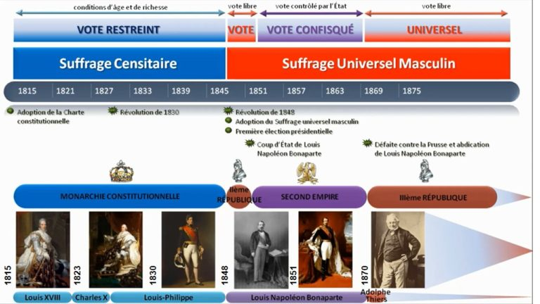 Podcast : Le vote de 1815 à 1870