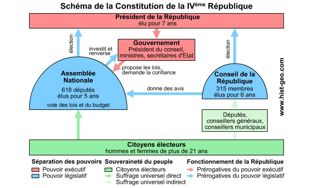 Podcast : La IV ième République