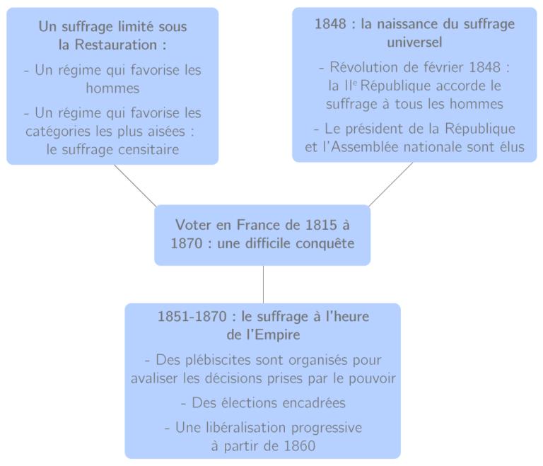 Podcast : Le vote de 1815 à 1870